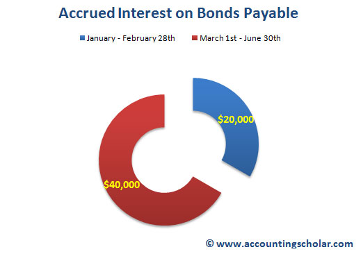 This is a graph showing the breakdown of the $60,000 of interest payable to bondholders of which $20,000 is the collection of 2 months' interest when the bonds were sold and $40,000 is interest expense for 6 months starting from June 30th, 2009 to December 31st, 2009.