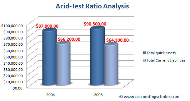 acid test ratio...