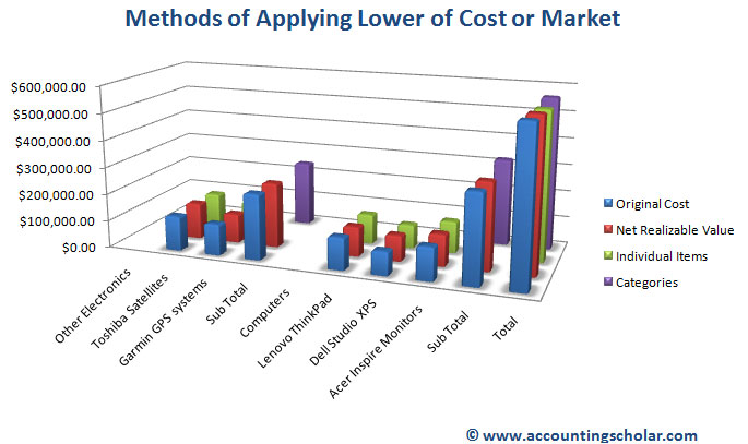 chapter 3 4 methods of applying lower of cost and market item