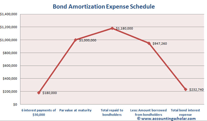 amortization graph. This is the bond amortization