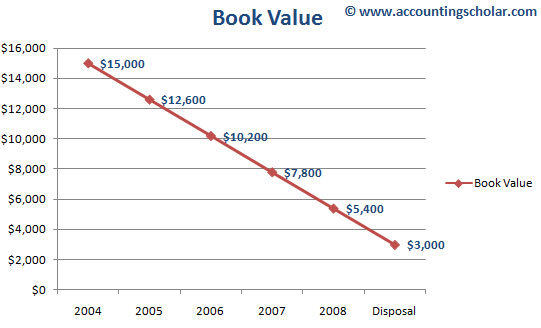 This chart shows the decline in book value (recorded value) of the capital asset declining at a pace of $2,400 per year on a linear basis. Note the graph shows that the ending book value of the asset will be $3,000 in 2008 and beyond upon which it is disposed.