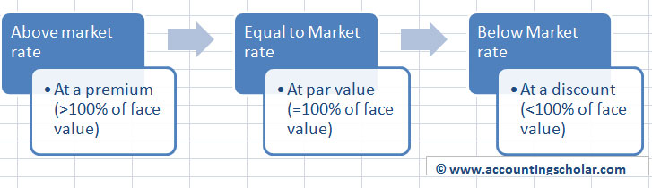 This graph shows the effects of market rate being greater than the contract rate, less than the contract rate or equal to the contract rate. If the contract rate is greater than the market rate, then the bond is issued at a premium (>100% of face value). If the contract rate is equal to market rate, then the bond is issued at par value (=100% of face value). And lastly if the contract rate is below market rate, then the bond is issued at a discount (<100% of face value).