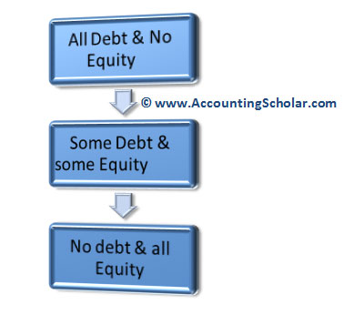 characteristics of debt and equity instruments Chapter 4 classification of financial assets and liabilities contents page i introduction  2.