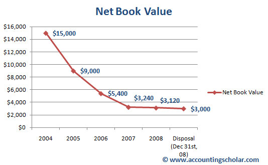 Using the double-declining balance method, just like how amortization expense is greatest in the first few years of the life of the capital asset, so is the net book value which steeply declines from $15,000 in 2004 to $9,000 in 2005, accounting for the $6,000 amortization expense recorded in 2004. The purpose of having these graphs is to show amortization theories & concepts in real life data and graphs, so that an accounting student can get a better understanding of the concepts.