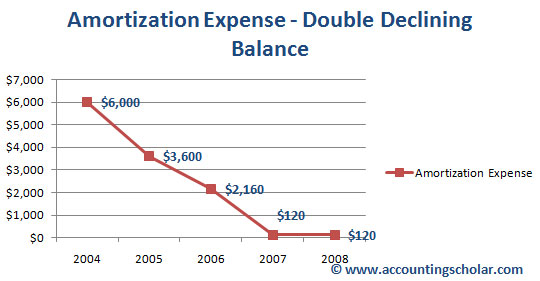 The above graph shows amortization expense using the double declining balance method. Notice in this method, the amortization is greatest during the first few years, with $6,000 amortized expense for 2004 and $3,600 in 2005 after which it drops off to only $2,160 in 2006 and $120 for 2007. Therefore, in the double-declining method, we see an accelerated rate of amortization done in the first 1 - 3 years of the capital assetès useful life.