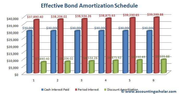 bond amortization calculation