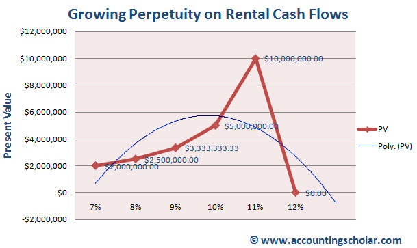 From this graph, we can see that when the growth rate increases from 7% to 8%, the present value of the growing perpetuity increases from $2 million to $2.5 million. When the growth rate reaches 11%, the present value of the perpetuity peaks at $10 million and notice that when the growth rate is 12%, we get an answer of #DIV/0! Meaning this is invalid; the growth rate and the discount rate can never be the same!