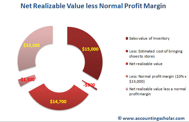This pie graph shows a break down of the sales value of inventory less estimated costs of bringing the shoe inventory to stores & the net realizable value. A normal profit margin is deducted of the net realizable value to arrive at 'net realizable value less a normal profit margin.'
