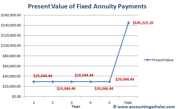 chapter 4 16 calculating annuity payments using annuity present