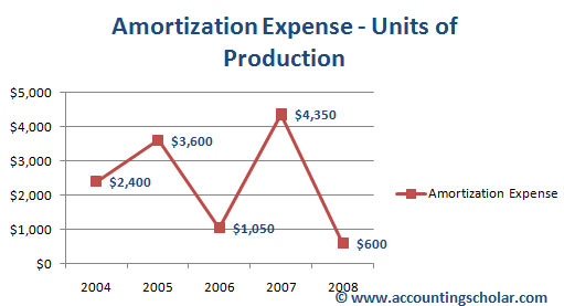 This above graph shows the amortization expense incurred in each year using the units of production amortization method. Notice how the amortization expense fluctuates each year thanks to the # of units actually produced (output) for that year. For instance, the total # of units (output) in 2004 was 8000 units while that number increased to 12,000 in 2005. This means amortization expense in 2004 ($2,400) was lower than the amortization expense in 2005 ($3,600).