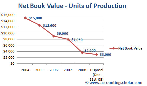 This above graph shows the decline in net book value of the capital asset using the units of production amortization method. This graph shows a steady decline in the net book value of the capital asset, which is a normal sign. Notice that on December 31st, 2008, we reach the disposal value of $3,000 after which the asset is expected to be sold or disposed off, thus the net book value calculation stops here.